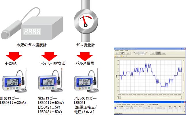 日置電機 電圧ロガー LR5043